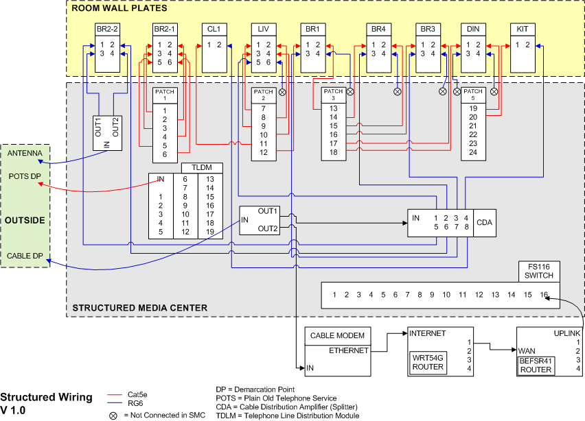 sw_diagram_1 0 structured wiring diagram home cable wiring diagram \u2022 free wiring retrosound wiring diagram at crackthecode.co