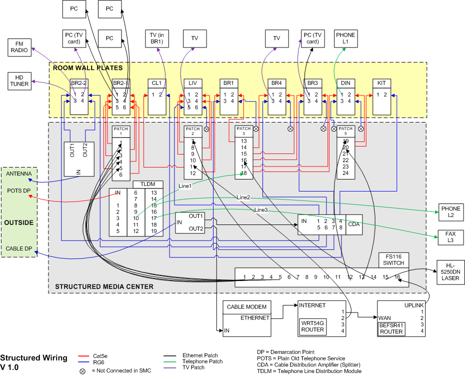 Structured wiring retro documentation