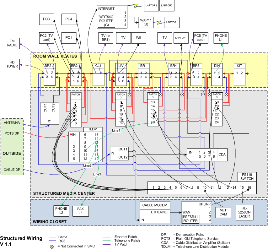 structured wiring retro updates structured media center wiring diagram wiring diagram