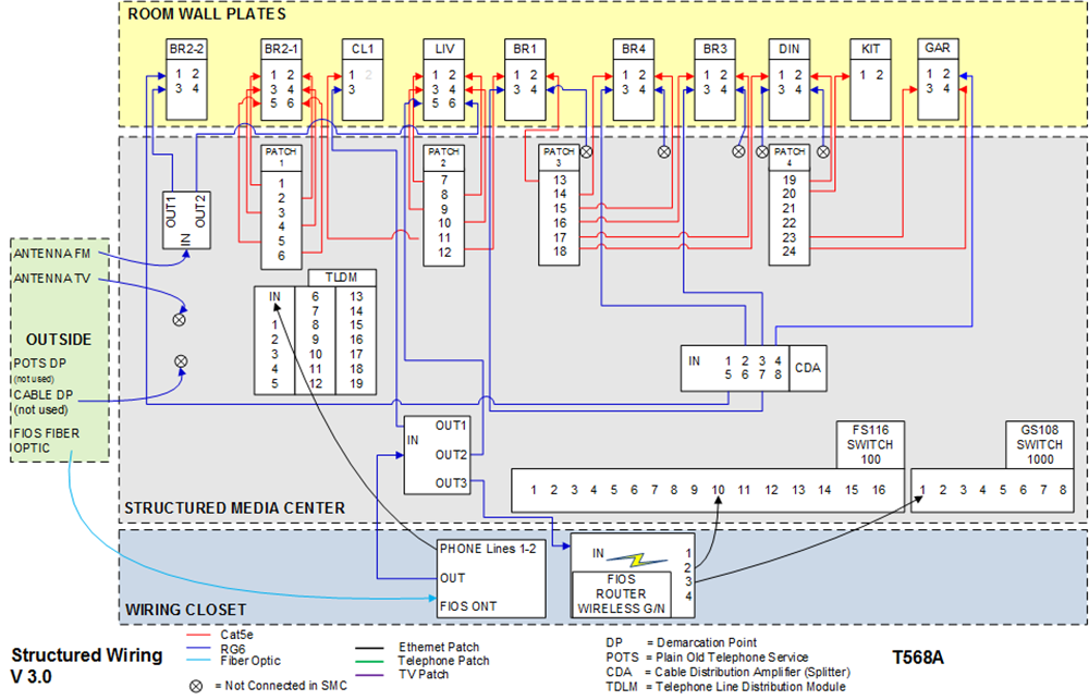 structured wiring retro updates smc wiring diagram network diagram