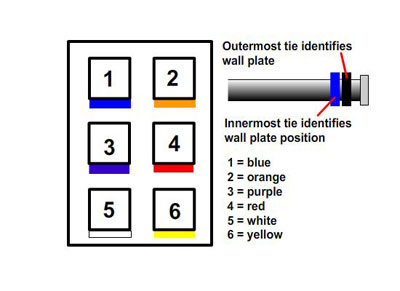 wallplate_colorcode structured wiring retro install 1 rj45 wall plate wiring diagram at crackthecode.co